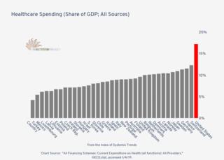 Healthcare Spending - Share of GDP
