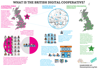 Infographic: What is the British Digital Cooperative?
