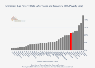 Retirement Age Poverty Rate