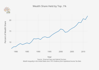 Wealth share held by top .1 percent